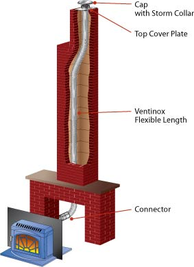 How to Install A Chimney Liner 1
